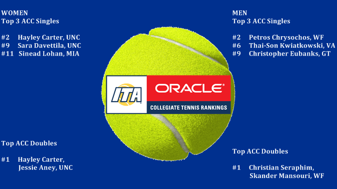 ITA Tennis Rankings